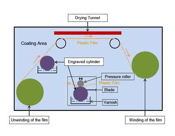 Coating lamination plastic film rexor