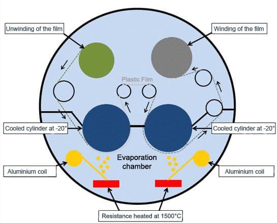 Vacuum metallizing rexor